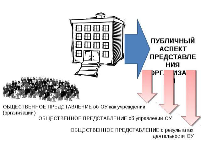 ПУБЛИЧНЫЙ АСПЕКТПРЕДСТАВЛЕНИЯОРГАНИЗАЦИИОБЩЕСТВЕННОЕ ПРЕДСТАВЛЕНИЕ об ОУ как учреждении (организации)ОБЩЕСТВЕННОЕ ПРЕДСТАВЛЕНИЕ об управлении ОУОБЩЕСТВЕННОЕ ПРЕДСТАВЛЕНИЕ о результатах деятельности ОУ