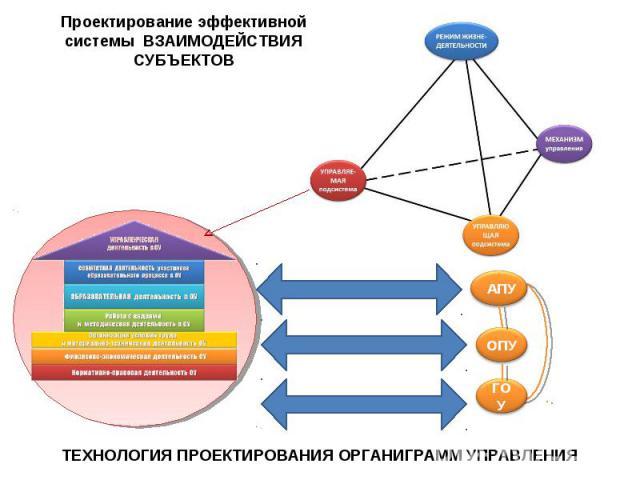 Проектирование эффективной системы ВЗАИМОДЕЙСТВИЯ СУБЪЕКТОВ