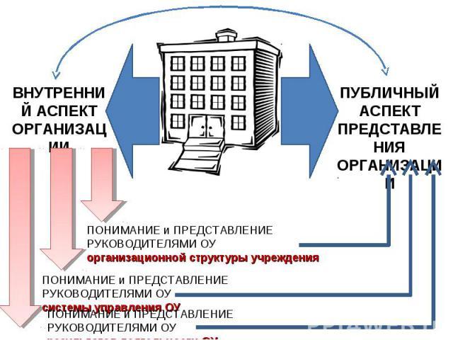 ВНУТРЕННИЙ АСПЕКТОРГАНИЗАЦИИПУБЛИЧНЫЙ АСПЕКТПРЕДСТАВЛЕНИЯОРГАНИЗАЦИИПОНИМАНИЕ и ПРЕДСТАВЛЕНИЕ РУКОВОДИТЕЛЯМИ ОУорганизационной структуры учрежденияПОНИМАНИЕ и ПРЕДСТАВЛЕНИЕ РУКОВОДИТЕЛЯМИ ОУсистемы управления ОУПОНИМАНИЕ и ПРЕДСТАВЛЕНИЕ РУКОВОДИТЕЛЯ…