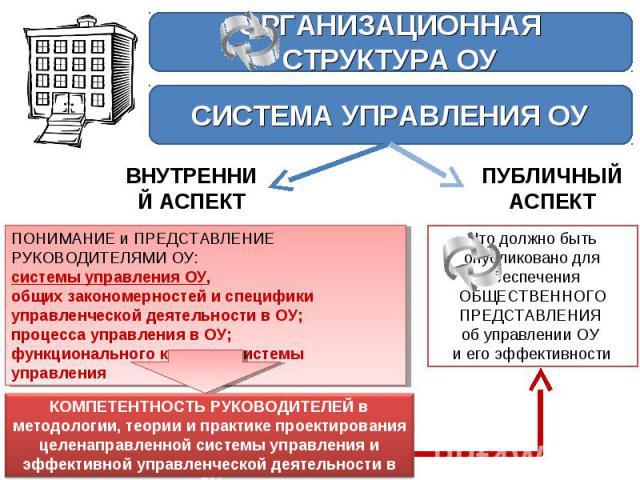 ОРГАНИЗАЦИОННАЯ СТРУКТУРА ОУСИСТЕМА УПРАВЛЕНИЯ ОУВНУТРЕННИЙ АСПЕКТПУБЛИЧНЫЙ АСПЕКТПОНИМАНИЕ и ПРЕДСТАВЛЕНИЕ РУКОВОДИТЕЛЯМИ ОУ:системы управления ОУ, общих закономерностей и специфики управленческой деятельности в ОУ;процесса управления в ОУ;функцион…