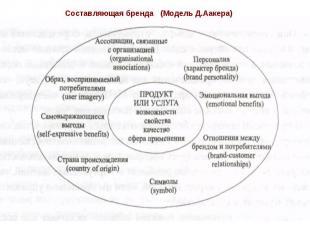 Составляющая бренда(Модель Д.Аакера)