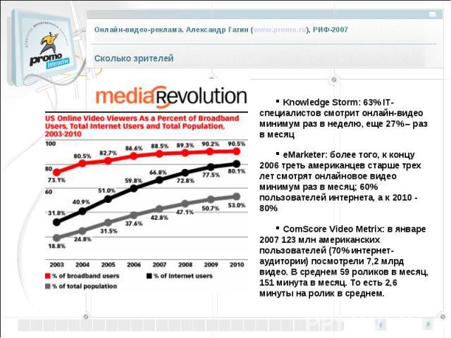 Knowledge Storm: 63% IT-специалистов смотрит онлайн-видео минимум раз в неделю, еще 27% –раз в месяц eMarketer: более того, к концу 2006 треть американцев старше трех лет смотрят онлайновое видео минимум раз в месяц; 60% пользователей интернета, а …