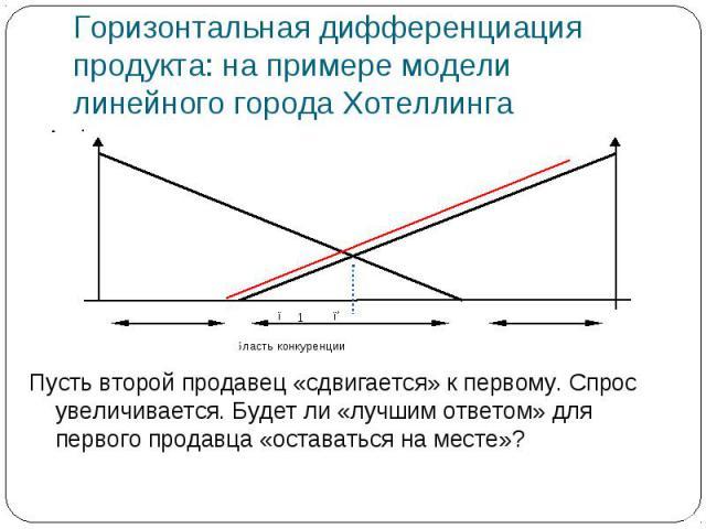 Горизонтальная дифференциация продукта: на примере модели линейного города Хотеллинга Пусть второй продавец «сдвигается» к первому. Спрос увеличивается. Будет ли «лучшим ответом» для первого продавца «оставаться на месте»?