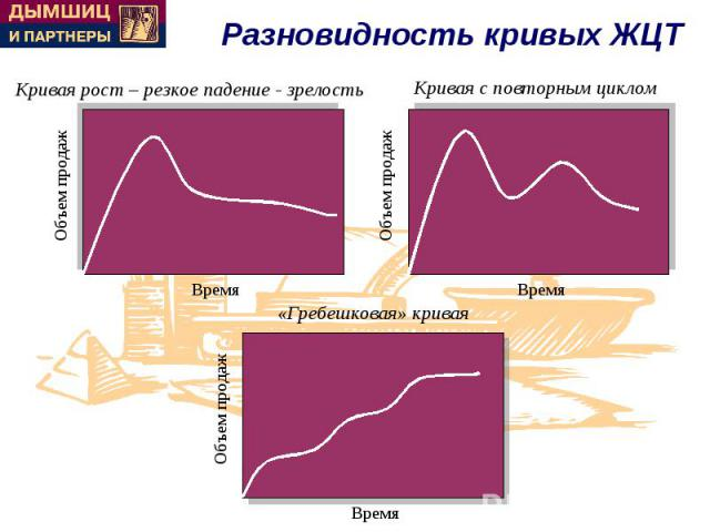 Разновидность кривых ЖЦТ