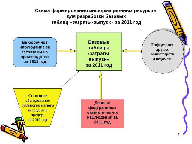 Схема формирования информационных ресурсов для разработки базовыхтаблиц «затраты-выпуск» за 2011 год