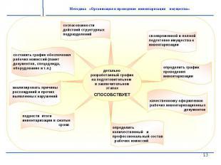 детальноразработанный график на подготовительном и заключительном этапахСПОСОБСТ