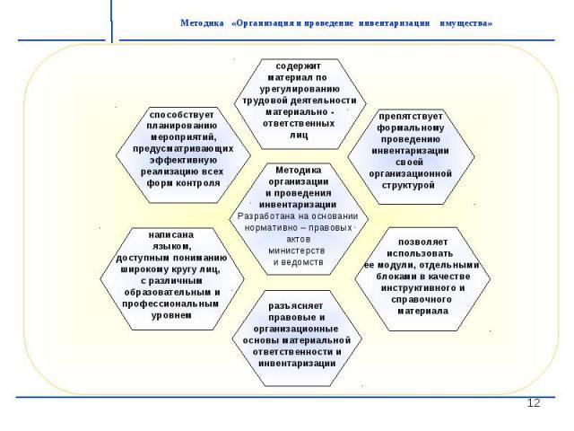 Методикаорганизациии проведения инвентаризацииРазработана на основаниинормативно – правовых актовминистерств и ведомств