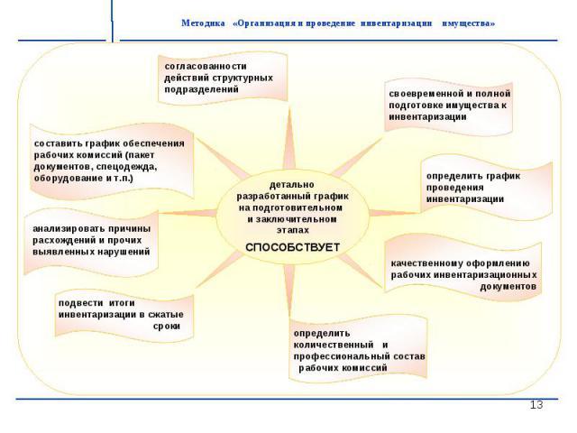 детальноразработанный график на подготовительном и заключительном этапахСПОСОБСТВУЕТ