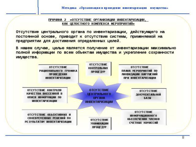 ПРИЧИНА 2 «ОТСУТСТВИЕ ОРГАНИЗАЦИИ ИНВЕНТАРИЗАЦИИ, КАК ЦЕЛОСТНОГО КОМПЛЕКСА МЕРОПРИЯТИЙ»Отсутствие центрального органа по инвентаризации, действующего на постоянной основе, приводит к отсутствию системы, применяемой на предприятии для достижения опре…