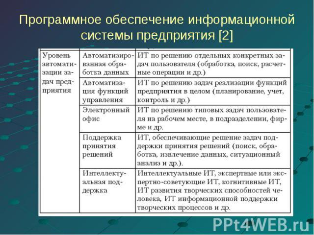 Программное обеспечение информационнойсистемы предприятия [2]