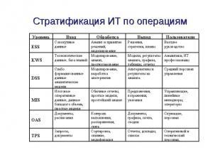 Стратификация ИТ по операциям