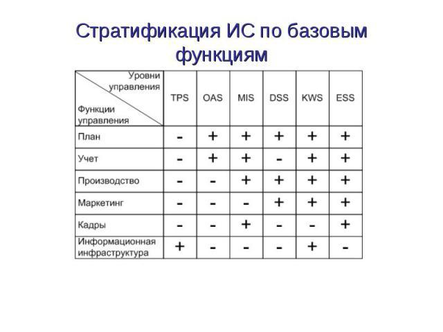 Стратификация ИС по базовым функциям