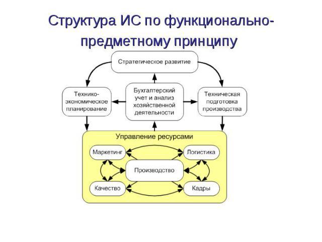 Структура ИС по функционально-предметному принципу