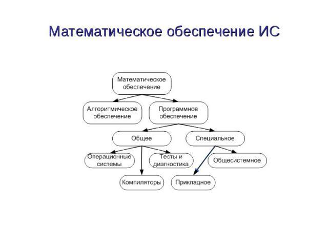 Математическое обеспечение ИС