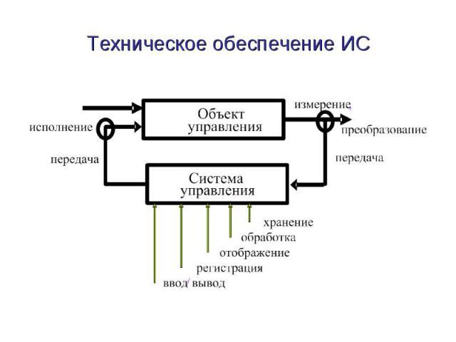 Техническое обеспечение ИС