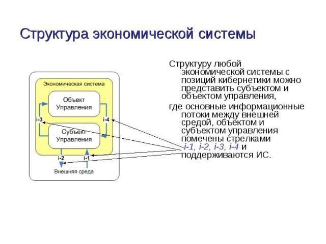Структура экономической системы Структуру любой экономической системы с позиций кибернетики можно представить субъектом и объектом управления, где основные информационные потоки между внешней средой, объектом и субъектом управления помечены стрелкам…
