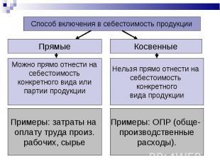 Способ включения в себестоимость продукции