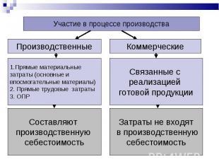 Участие в процессе производства