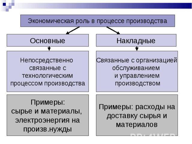 Экономическая роль в процессе производства