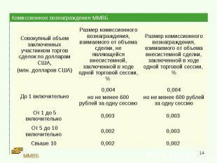 Комиссионное вознаграждение ММВБ
