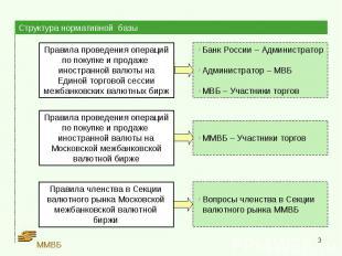 Структура нормативной базы