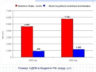 Размер НДПИ в бюджете РФ, млрд. руб.