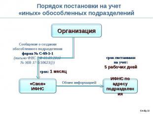 Порядок постановки на учет«иных» обособленных подразделенийСообщение о создании