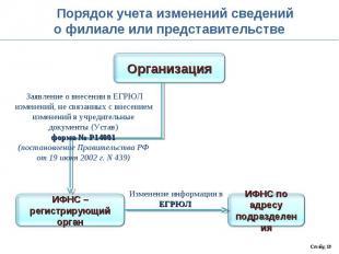 Порядок учета изменений сведенийо филиале или представительстве Заявление о внес