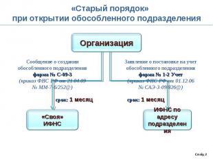 «Старый порядок»при открытии обособленного подразделения Сообщение о создании об