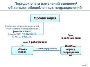 Порядок учета изменений сведений об «иных» обособленных подразделений Сообщение