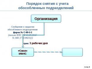 Порядок снятия с учетаобособленных подразделений Сообщение о закрытииобособленно