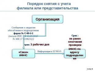 Порядок снятия с учетафилиала или представительства Сообщение о закрытииобособле