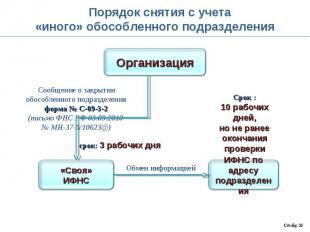 Порядок снятия с учета«иного» обособленного подразделения Сообщение о закрытииоб