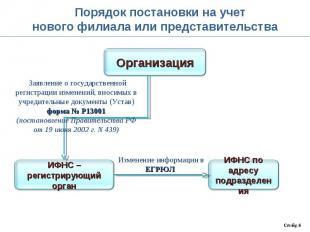 Порядок постановки на учетнового филиала или представительства Заявление о госуд