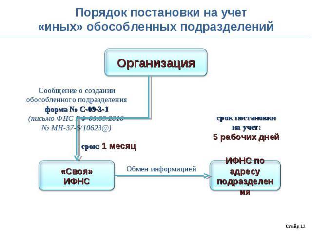 Порядок постановки на учет«иных» обособленных подразделенийСообщение о создании обособленного подразделенияформа № С-09-3-1(письмо ФНС РФ 03.09.2010 № МН-37-6/10623@)