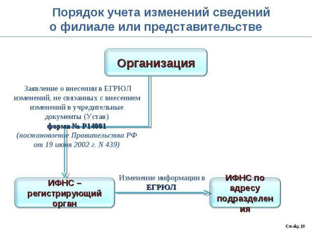 Порядок учета изменений сведенийо филиале или представительстве Заявление о внесении в ЕГРЮЛ изменений, не связанных с внесением изменений в учредительные документы (Устав)форма № Р14001(постановление Правительства РФ от 19 июня 2002 г. N 439)
