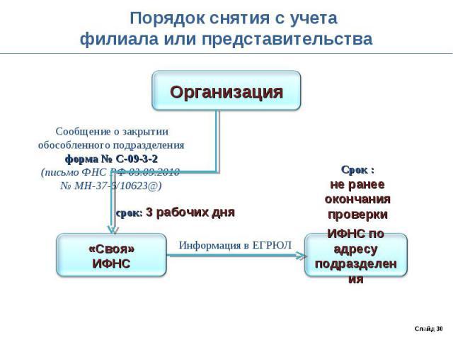 Порядок снятия с учетафилиала или представительства Сообщение о закрытииобособленного подразделенияформа № С-09-3-2(письмо ФНС РФ 03.09.2010 № МН-37-6/10623@)
