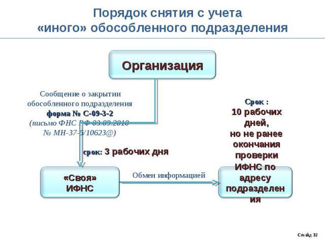 Порядок снятия с учета«иного» обособленного подразделения Сообщение о закрытииобособленного подразделенияформа № С-09-3-2(письмо ФНС РФ 03.09.2010 № МН-37-6/10623@)