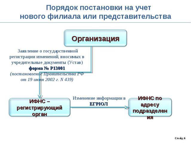 Порядок постановки на учетнового филиала или представительства Заявление о государственной регистрации изменений, вносимых в учредительные документы (Устав)форма № Р13001(постановление Правительства РФ от 19 июня 2002 г. N 439)