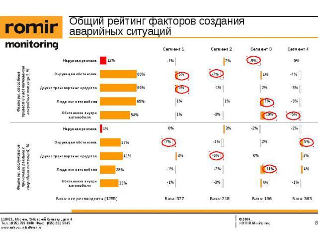 Общий рейтинг факторов создания аварийных ситуаций