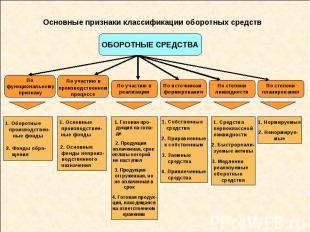 Основные признаки классификации оборотных средств