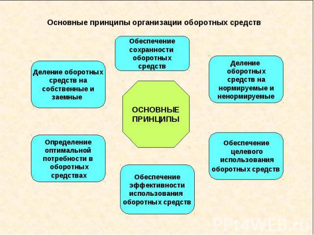Основные принципы организации оборотных средств