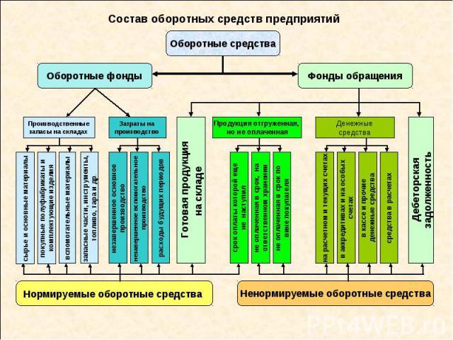 Состав оборотных средств предприятий