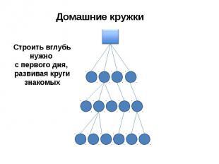 Домашние кружки Строить вглубь нужно с первого дня, развивая круги знакомых