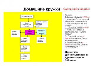 Домашние кружкиРазвитие круга знакомых Провели1. Домашний кружок у Алёны – появи