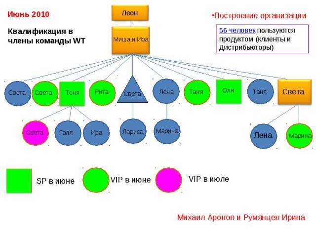 Квалификация в члены команды WT