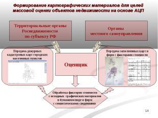 Формирование картографических материалов для целей массовой оценки объектов недв