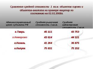 Сравнение средней стоимости 1 кв.м. объектов оценки и объектов-аналогов на приме