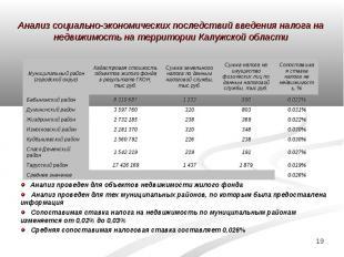 Анализ социально-экономических последствий введения налога на недвижимость на те