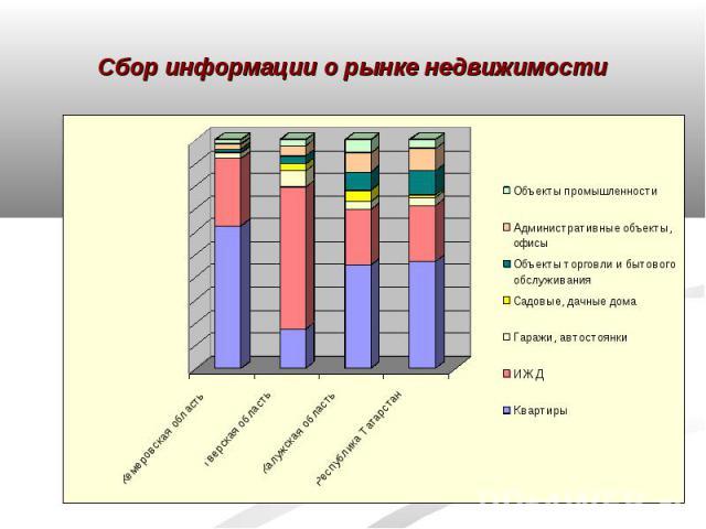 Сбор информации о рынке недвижимости